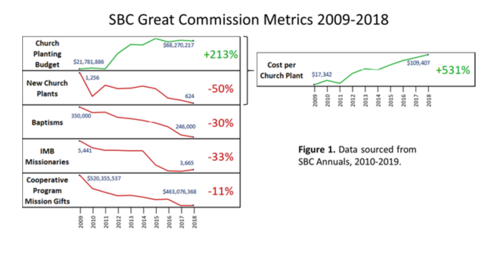 SBC Great Commission Report